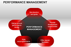 Performance Management Systems